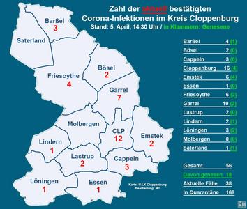 Corona Landkreis Cloppenburg